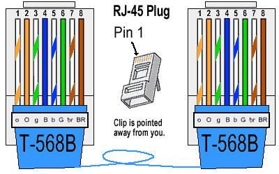 t568-2